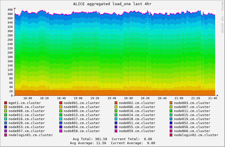 Alice cpu usage.png